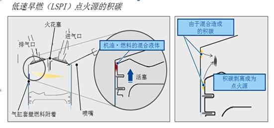 """从七种手段不难看出,为了走好重返涡轮增压领域的这一步,全新皇冠D-4ST 2.0T+发动机在可靠性上确实没少""""下血本"""",而且效果也不错。因为,到目前为止尚未有关于这款发动机(8AR-FTS已搭载在雷克萨斯品牌的部分车型上)""""烧机油""""的争论。此外,全新皇冠D-4ST 2."""