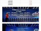 预售12.68-15.98万 长城炮乘用版预售