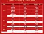 新四化+全球化战略成果初显 长城汽车8月销量突破7万辆