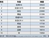 """77冠!哈弗H6凭真本事捍卫""""冠军""""荣耀"""
